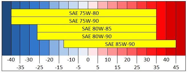 Castrol syntrans transaxle 75w90 отзывы